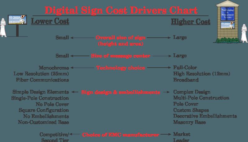 www.holidaysigns.com-richmond-va-digital-sign-cost-drivers-chart