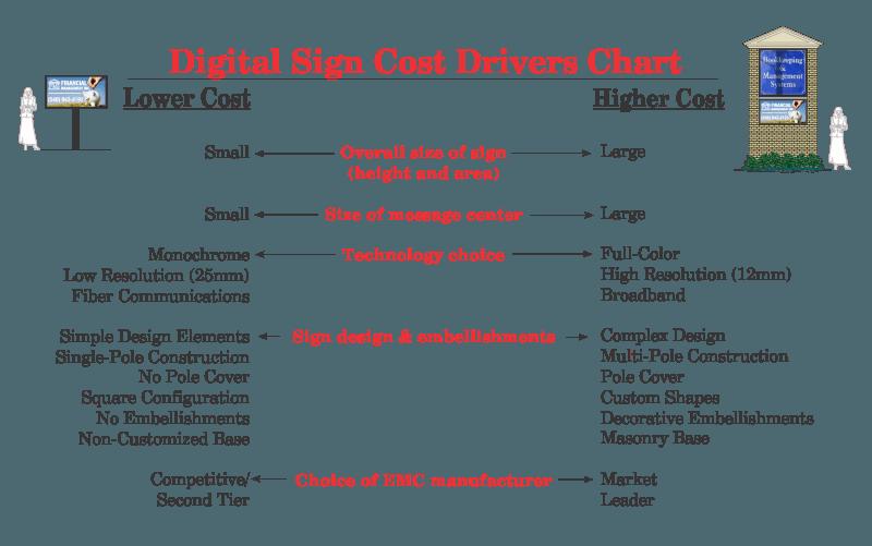 www.holidaysigns.com-richmond-va-cost-drivers-digital-signs