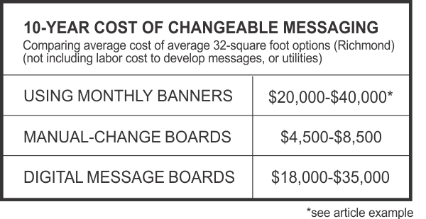 www.holidaysigns.com-richmond-va-cost-of-updating-changeable-message-sign-to-digital