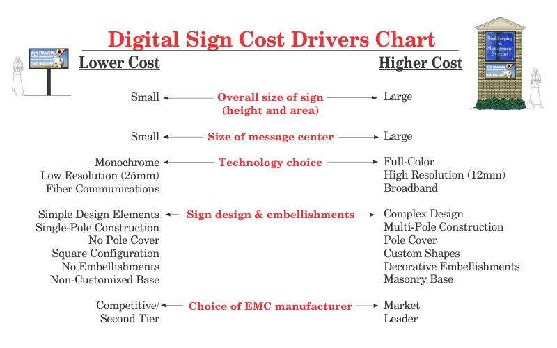 www.holidaysigns.com-richmond-va-digital-sign-cost-drivers-char-